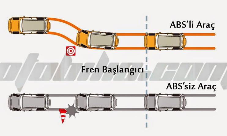 Araçta ABS ve ESP Arızası Nasıl Giderilir?